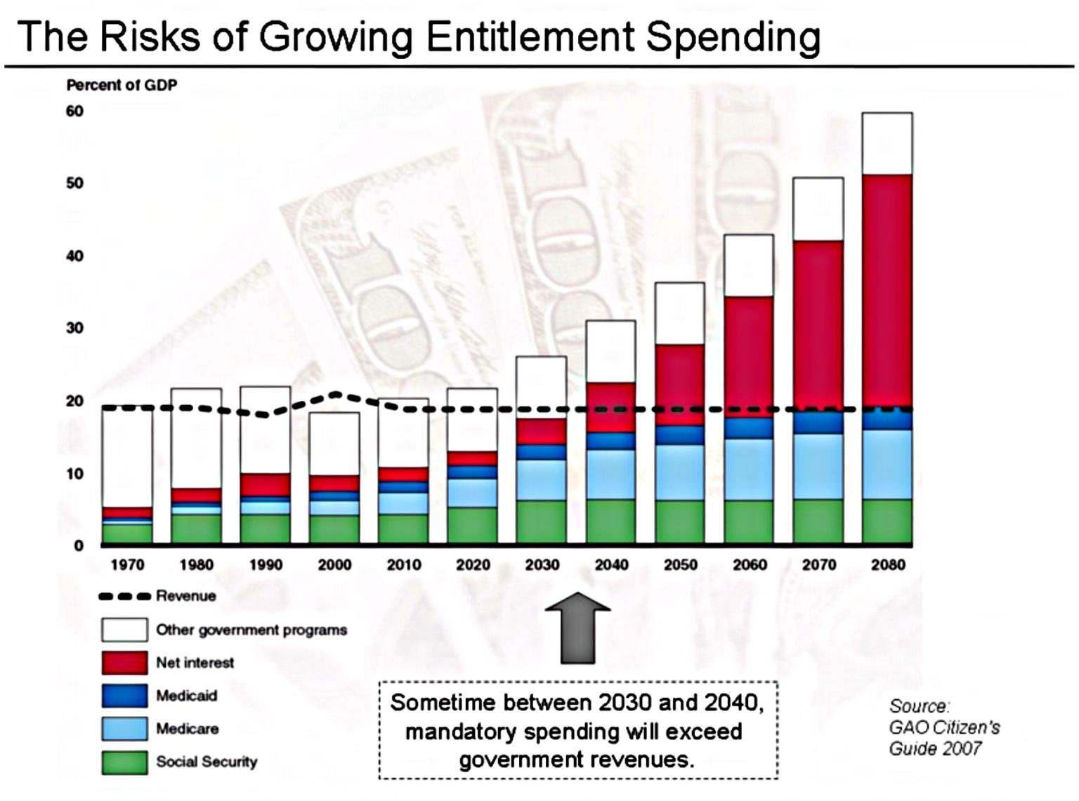 Government Entitlement Spending