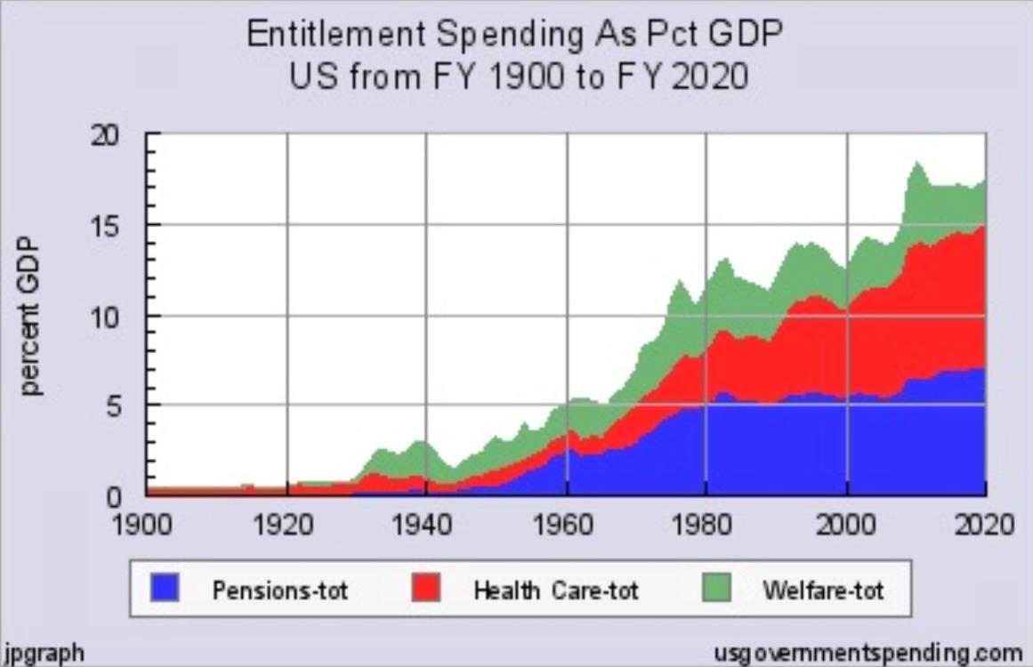 The Growth Government Entitlement Spending