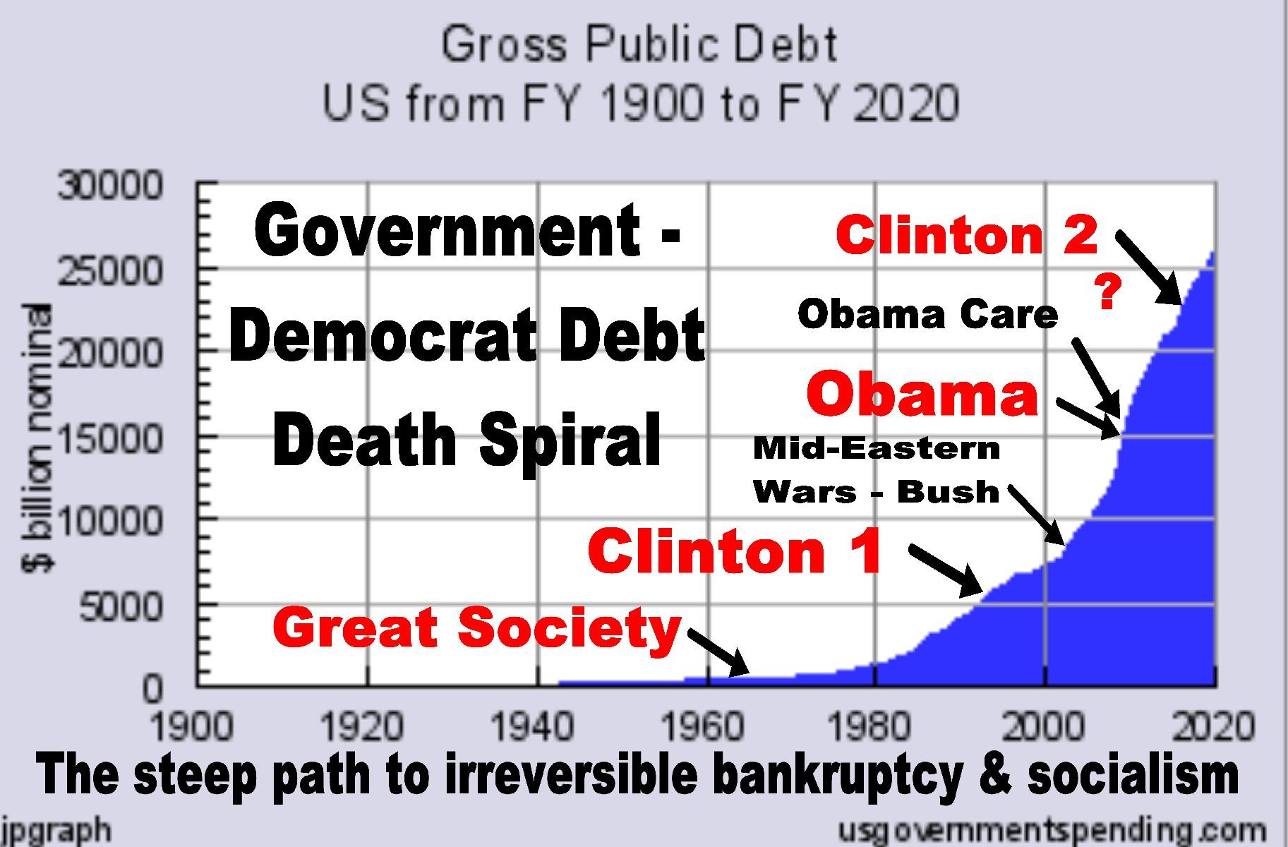 Debt Death Spiral=