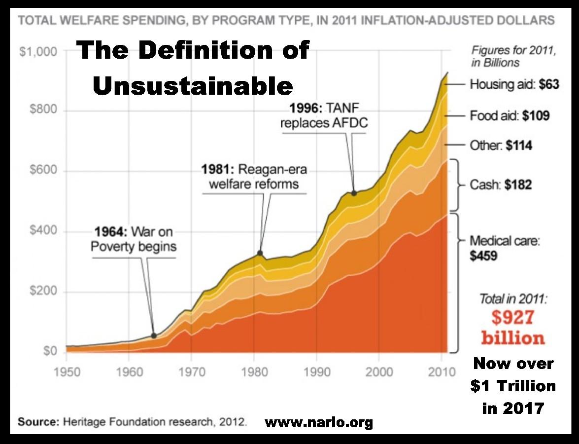 Welfare Spending=